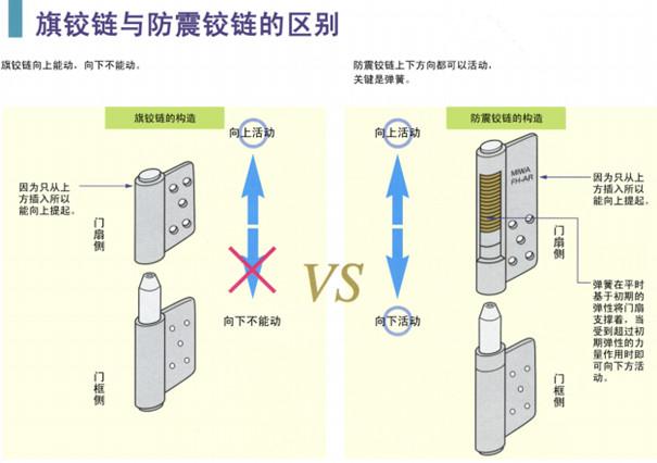 抗震门轴与普通门轴的比较1