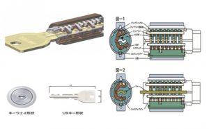 MIWA锁芯1